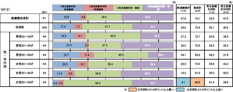 Q4(2)